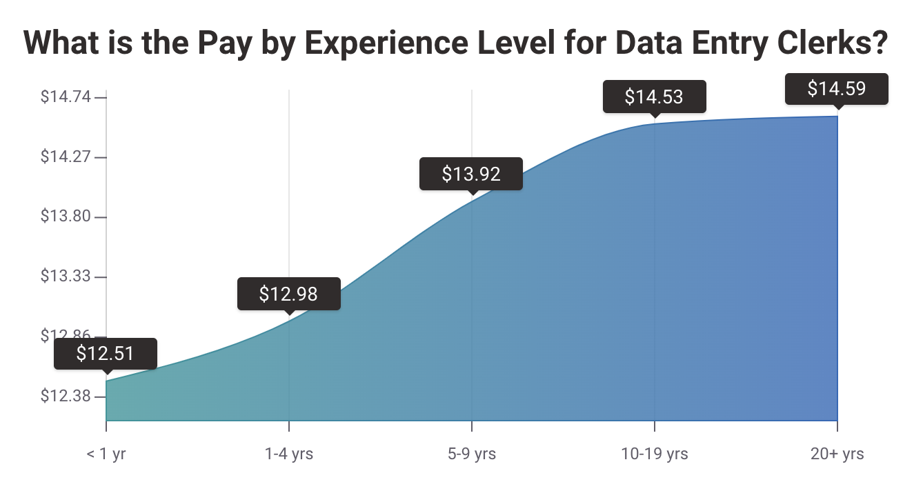 Average Hourly Pay by Experience: Payscale