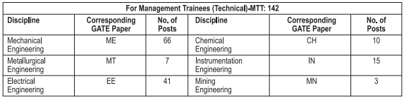 SAIL Recruitment of 142 Management Trainees (Technical) through GATE-2019 @sailcareers.com