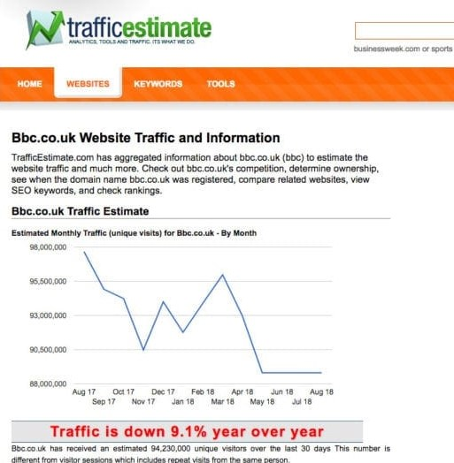 20 Website Traffic Checker Tools to Analyze Any Website 10