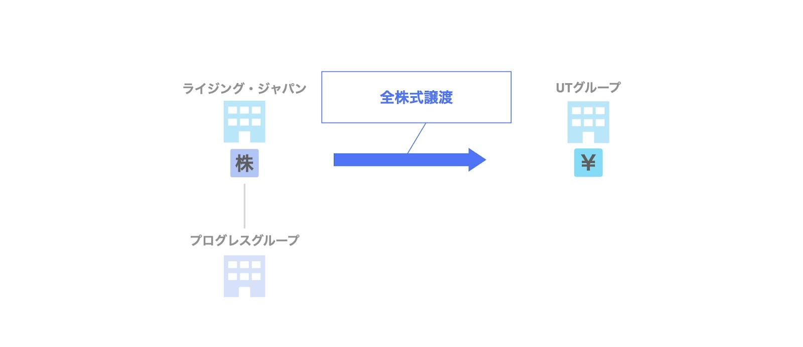ライジング・ジャパン・エクイティによるプログレスグループのExit