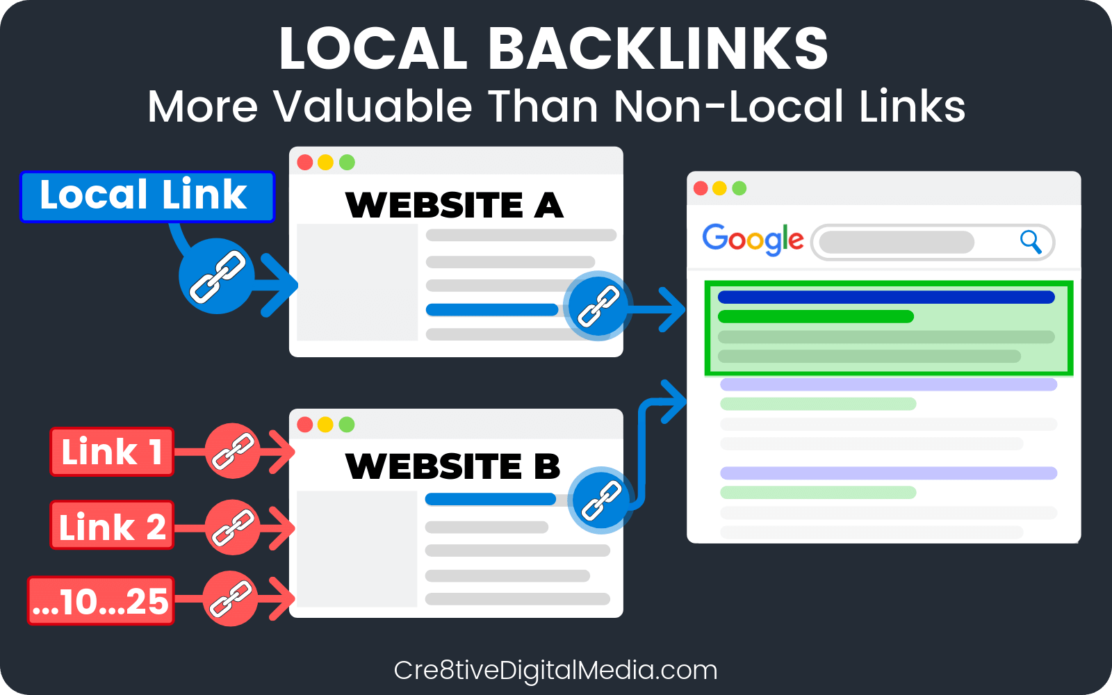 Local Backlinks vs. Regular Backlinks