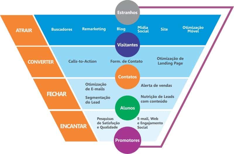 Inbound marketing para empresas de software