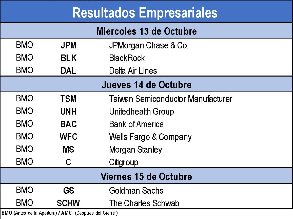 Resultados Empresariales