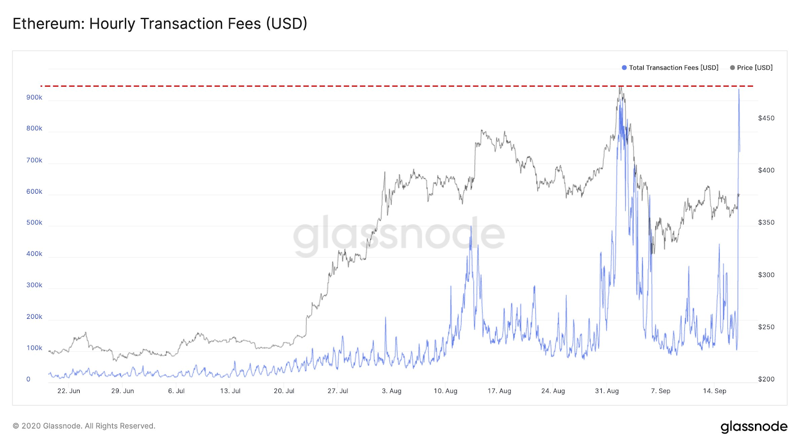 Hourly transaction fees on Ethereum following Uniswap's UNI launch