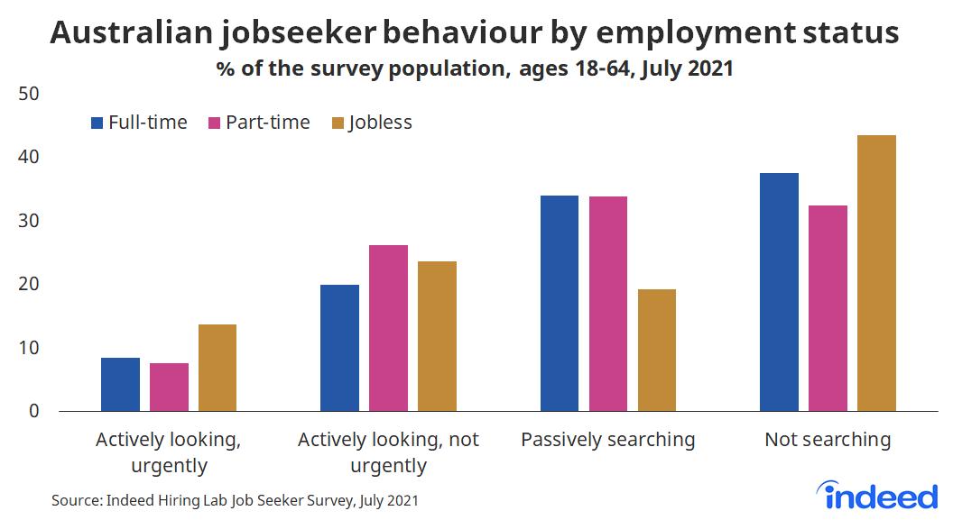 """Bar chart titled """"Australian jobseeker behaviour by employment status."""""""