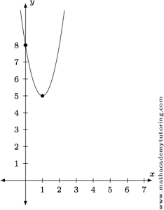 Graph of the quadratic function. The vertex was easily found using only the quadratic formula.