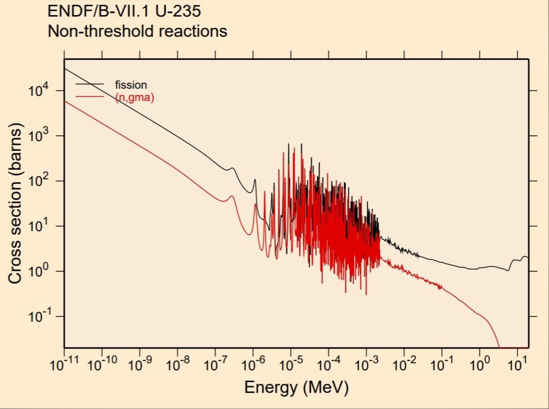Сечение деления урана-235. Сечение радиационного захвата урана-235.