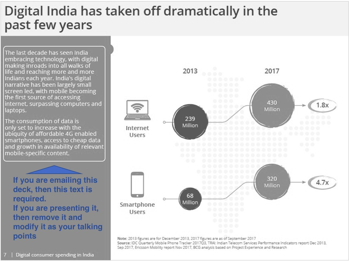 From the report by Digital Consumer Spending in India by BCG and Google (Feb-2018) - https://www.thinkwithgoogle.com/intl/en-apac/trends-and-insights/indias-100b-opportunity-peek-digital-consumer-spending-2020/