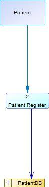 E:\File\Tugas\SMT 5\APSI C\dfdRegisLevel1a.jpg