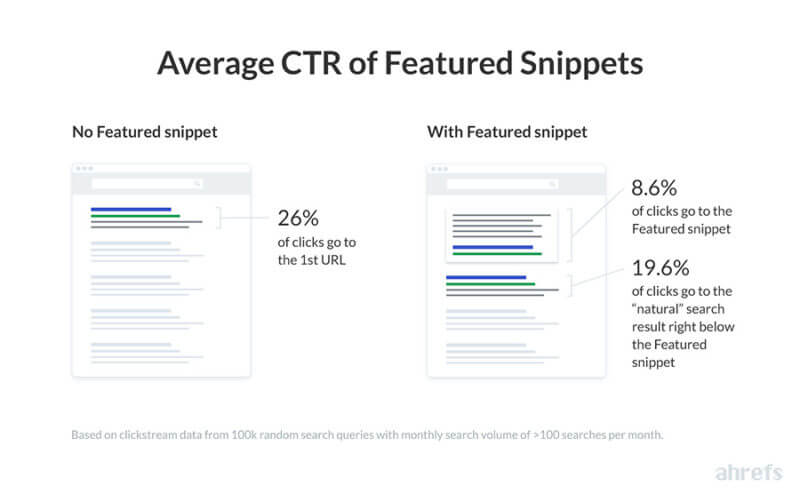 average CTR of featured snippets image by Ahrefs