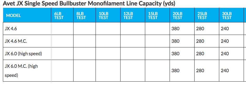 Avet JX Single Speed Monofilament Line Capacity