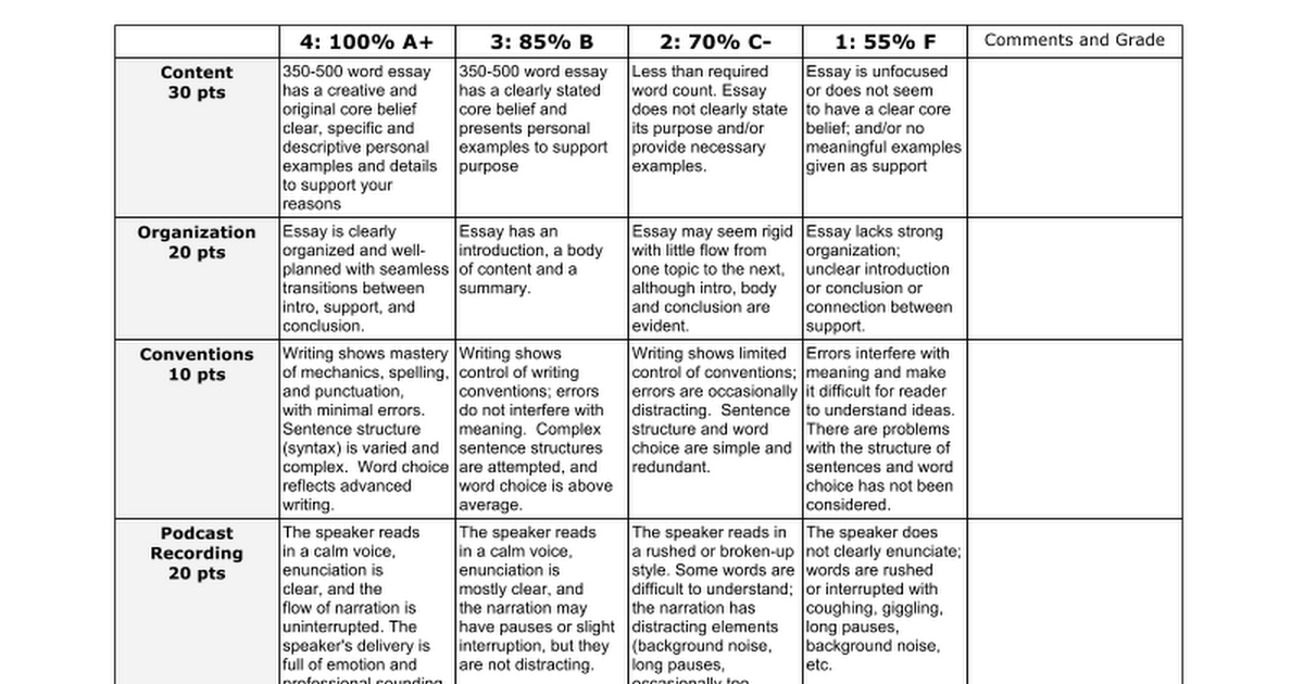 "this i believe essay rubric The guidelines listed here are from the ""this i believe"" webpage please keep these guidelines in mind as you start drafting your essay ."