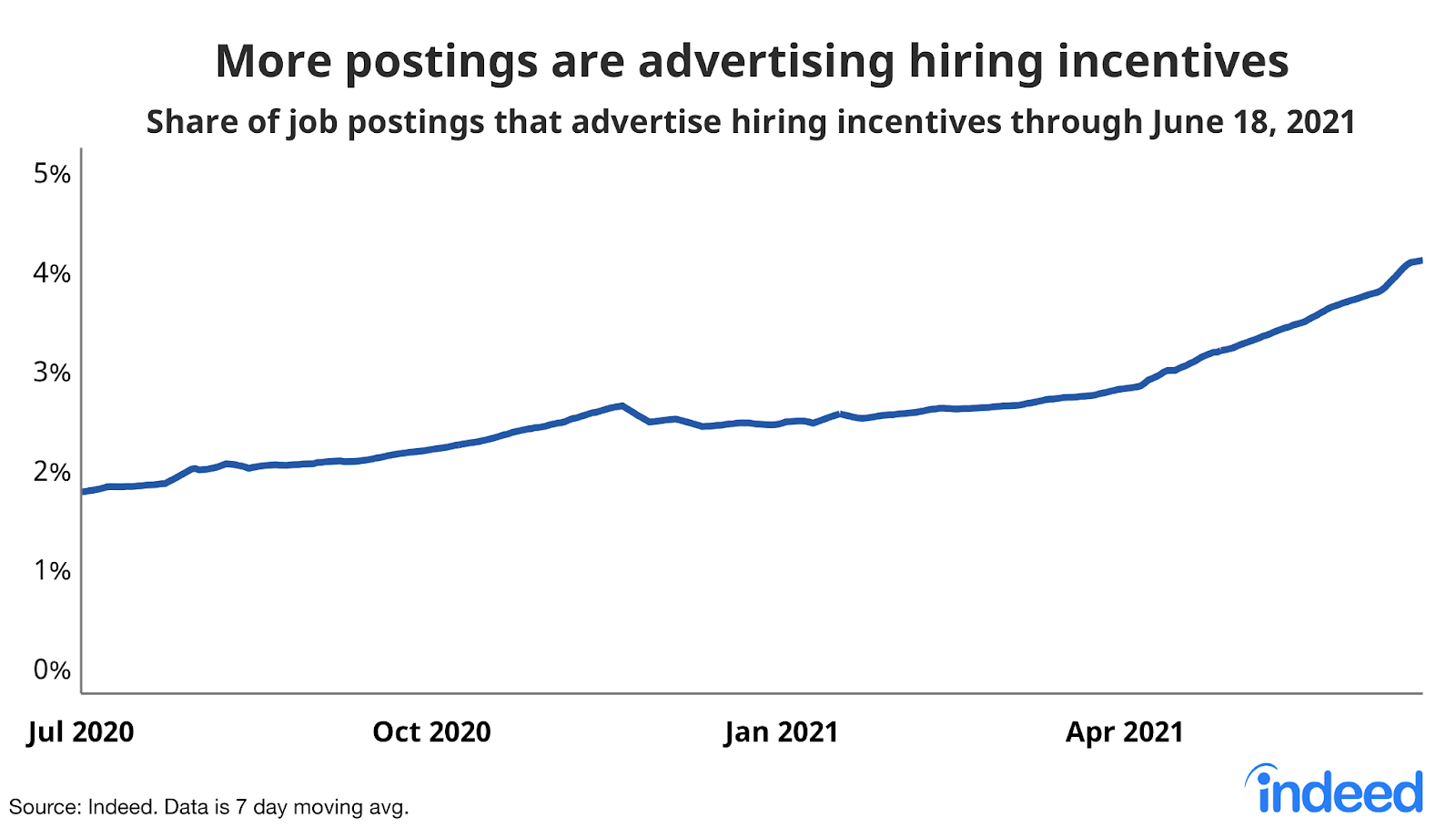 """Line graph titled """"More postings are advertising hiring incentives."""""""