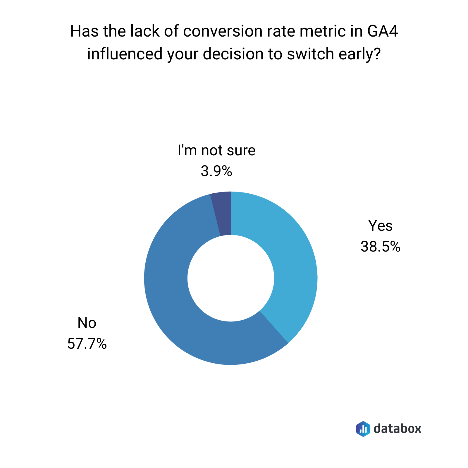 has the lack fo conversion rate metric in GA4 influenced your decision to switch early