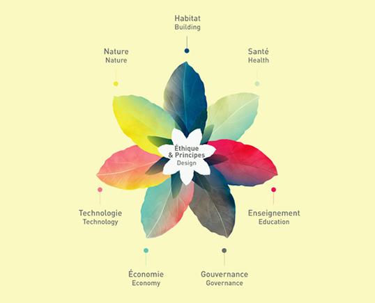 fleur de la permaculture : schéma montrant les champs d'application de la permaculture.