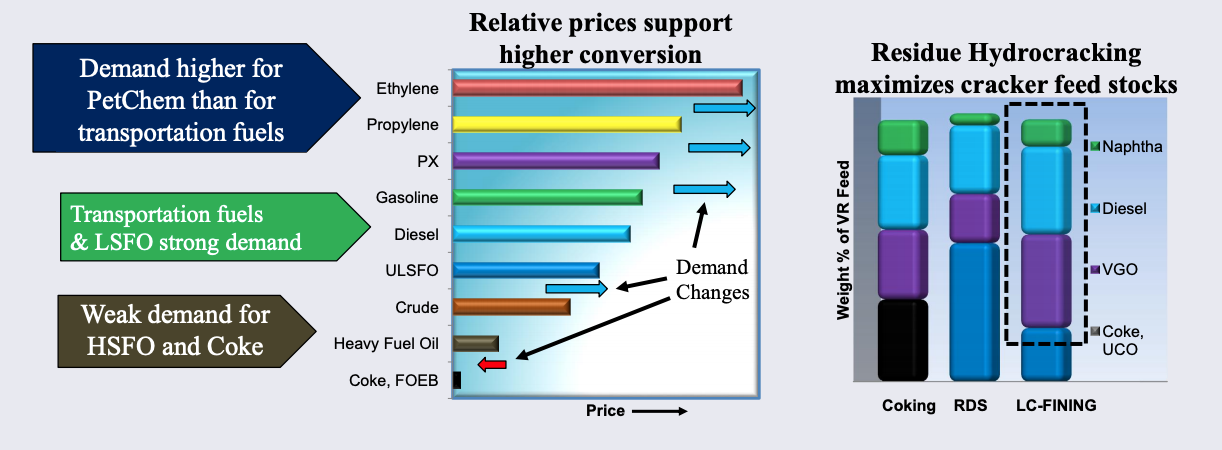 Market pressures driving residue upgrading. Photo/graphic courtesy of Chevron Lummus Global (CLG).