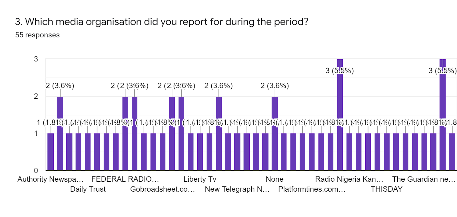 Forms response chart. Question title: 3. Which media organisation did you report for during the period?. Number of responses: 55 responses.