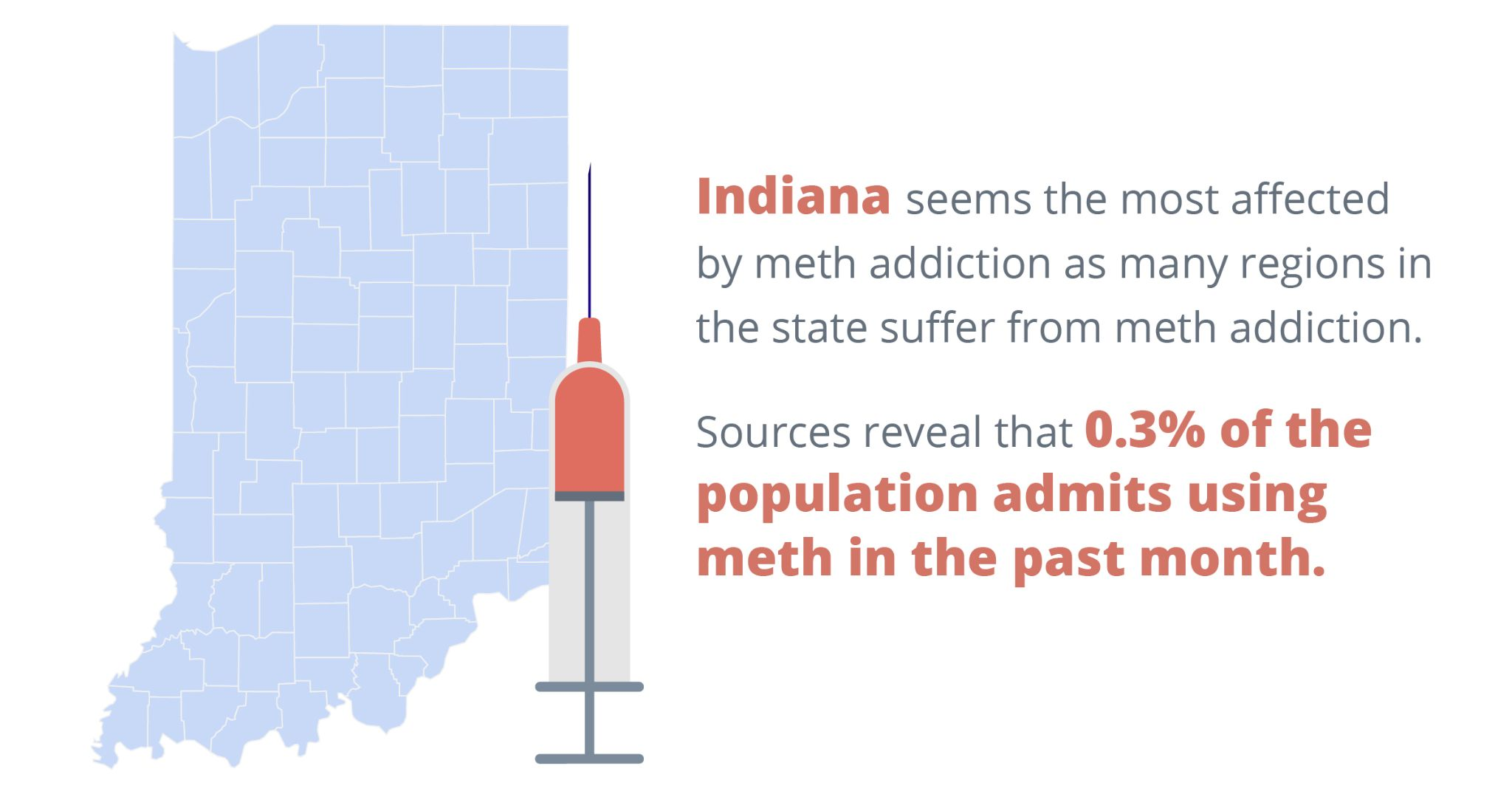 Indiana seems the most affected by meth addiction as many regions in the state suffer from meth addiction. Sources reveal that 0.3% of the population admits using meth in the past month.