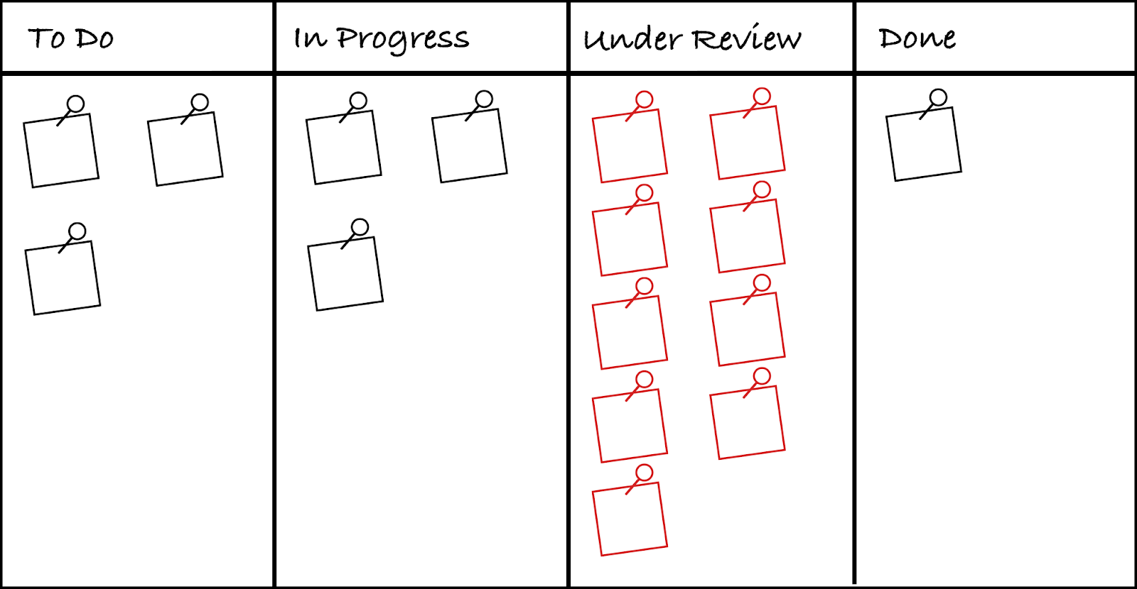 spot the bottlenecks of a project on the board
