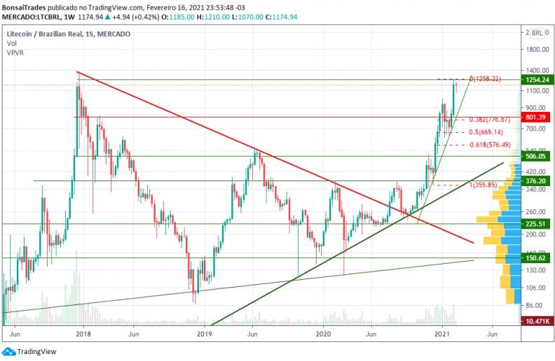 Preço da LTC no par LTC/BRL. Fonte: Mercado Bitcoin