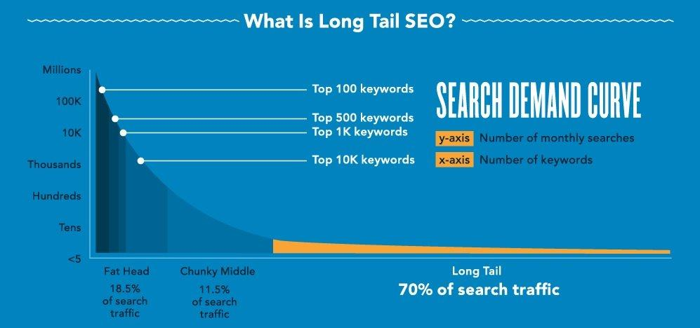 How to Find Profitable Keywords with Low Competition - Long Tail Keywords