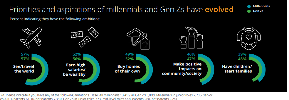 Charts explaining the prorities and aspirations of millenials.