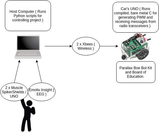 GetRekt's EMG / EEG Controlled RC Car | Hackaday io