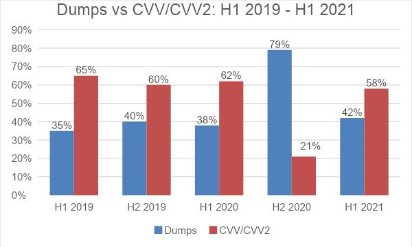 Distribution of Dumps vs. CVV/CVV2 from H1 2019 - H1 2021