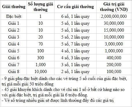 Cơ cấu giải thưởng xổ số kiến thiết Bình Thuận