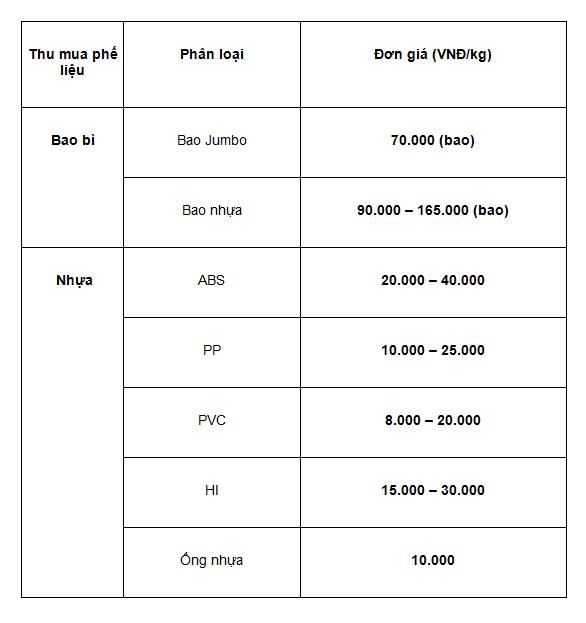 Bảng giá thu mua bao bì, nhựa phế liệu