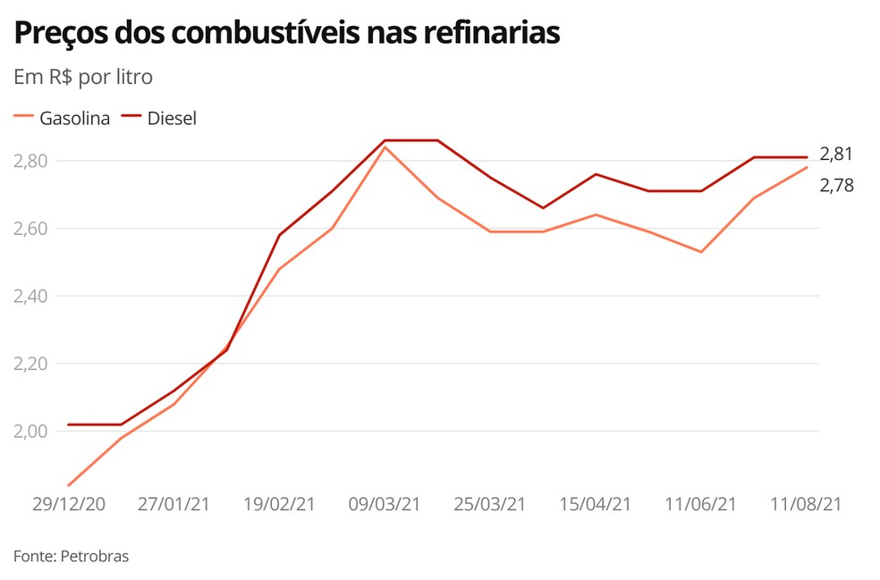 Preços dos combustíveis nas refinarias — Foto: Economia G1