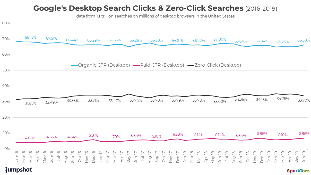 Zero-Clicks ¿La forma en como Google pretende dominar internet? 8