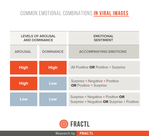 The Emotional Combinations That Make Stories Go Viral