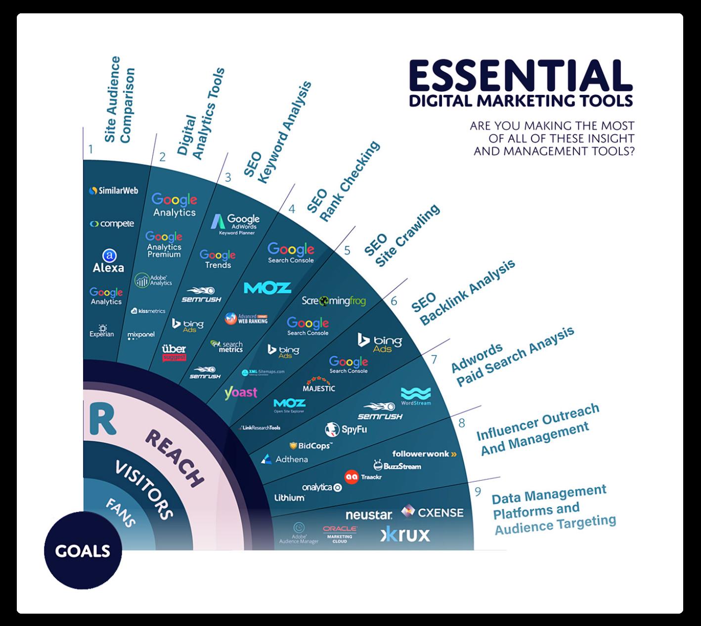 essential seo tools chart