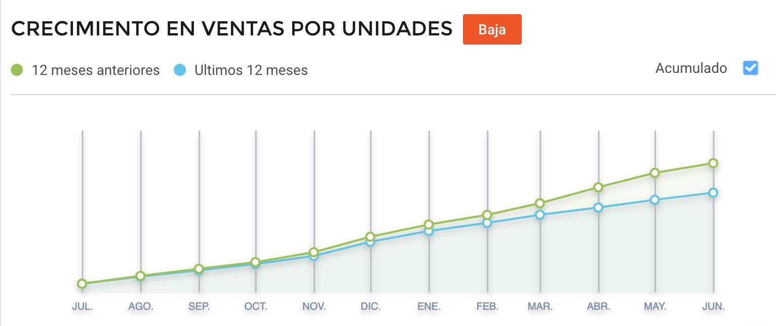 Crecimiento videojuegos vendidos en México