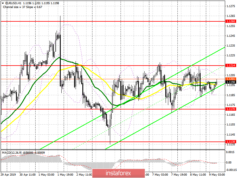 EUR/USD: plan for the European session on May 9. The market remains in a narrow side channel