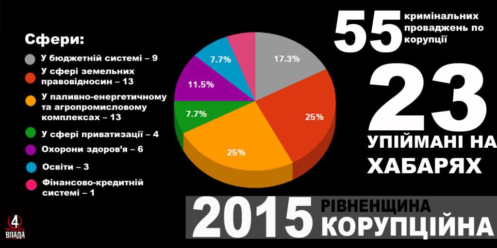 50% пійманих на корупції на Рівненщині у 2015-му діяли у сфері земельних відносин, паливно-енергетичному та агропромисловому комплексах