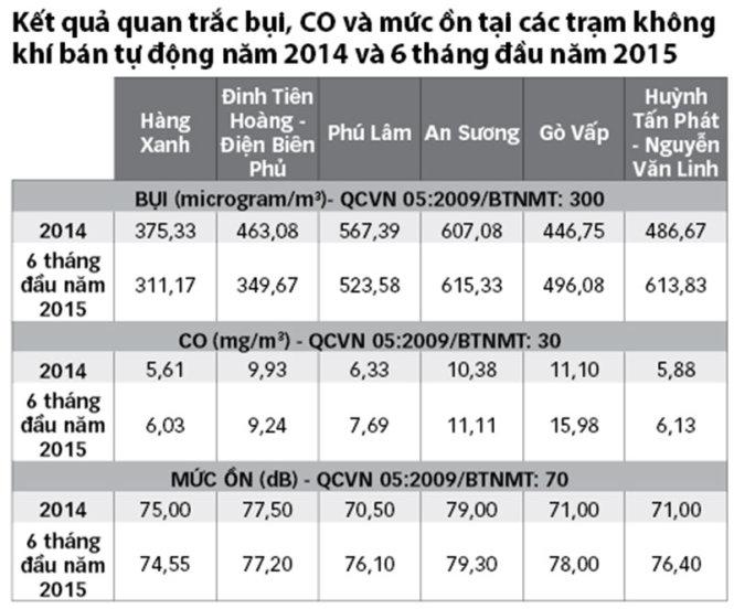 Nguồn: Trung tâm Quan trắc và phân tích môi trường TP.HCM