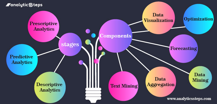 The image is presenting the stages and components of business analytics where 3-stages are Descriptive Analytics, Predictive Analytics, Prescriptive Analytics, and 6-components are Data Aggregation, Data Mining, Text Mining, Forecasting, Optimization, Data Visualization