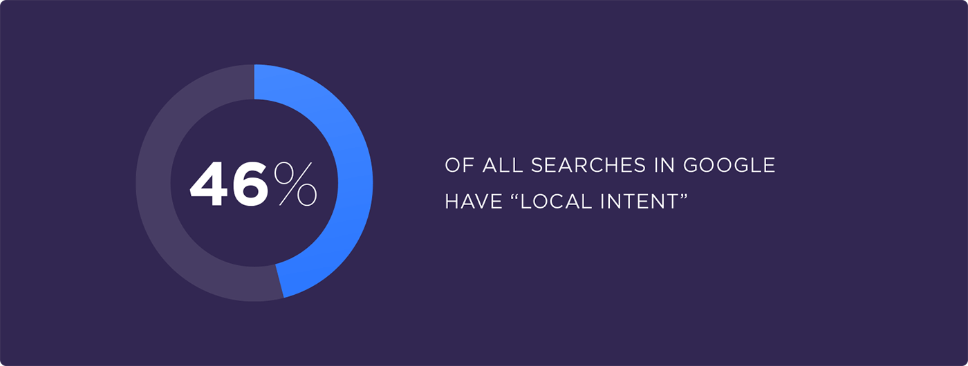 Image showing 46% of all searches in Google have local intent