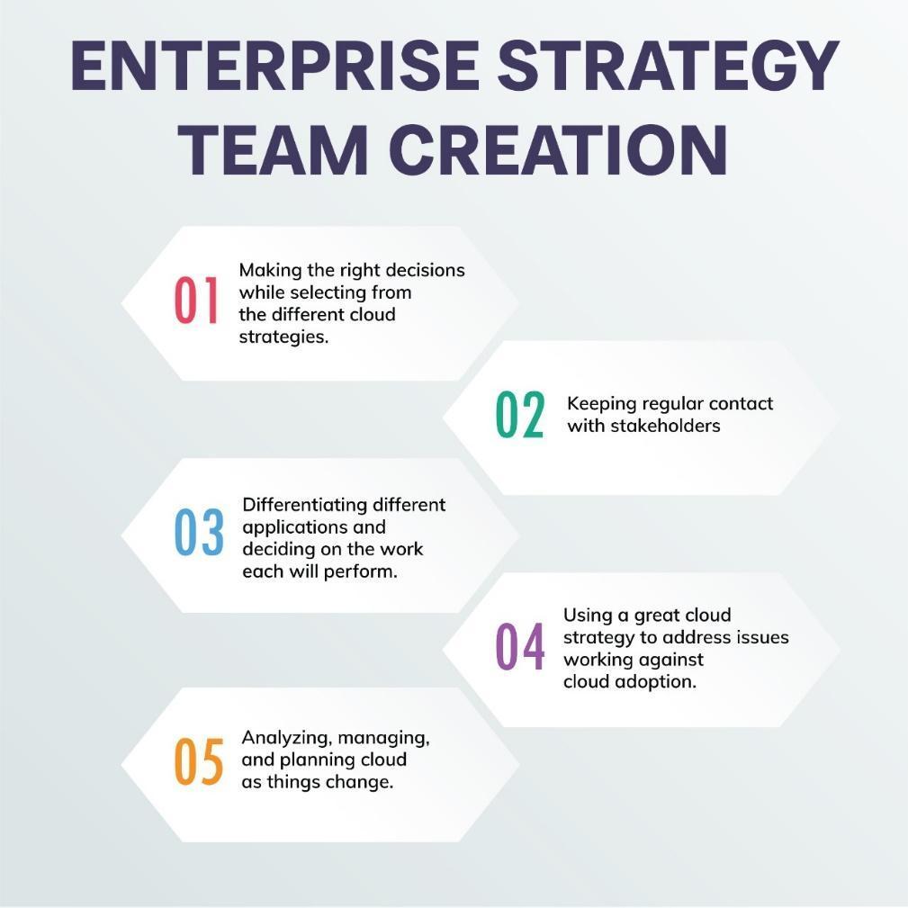 Enterprise Strategy Team Creation