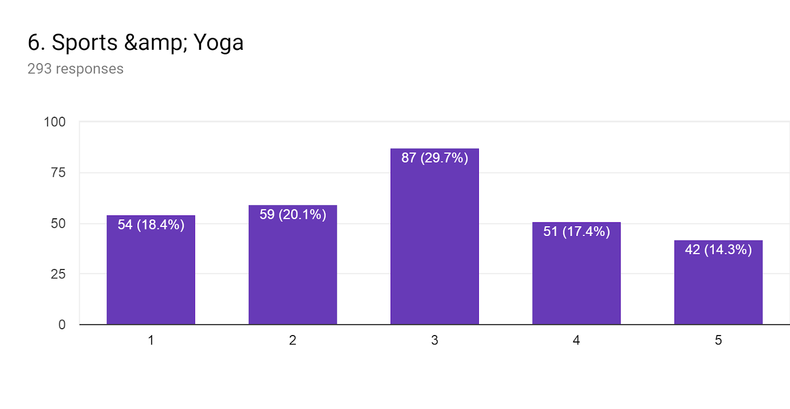 Forms response chart. Question title: 6. Sports & Yoga. Number of responses: 293 responses.