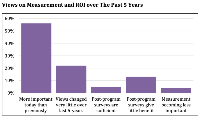 Views on measurement and ROI