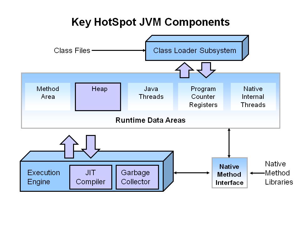 A Detailed Breakdown Of The Jvm Dzone Java
