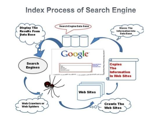 How To Search Better Than Google Search Using Information Foraging