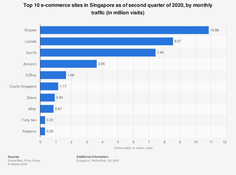 top Singapore ecommerce sites Q2 2020