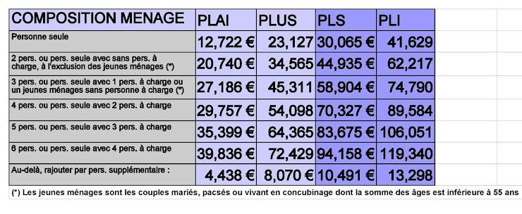 Dans le tableau ci-après, repérez la ligne qui vous concerne. Regardez si votre revenu imposable 2012 est inférieur à l'un des plafonds. Si c'est le cas, indiquer la catégorie (PLAI, PLUS ou PLS) la plus basse dans laquelle vous entrez.