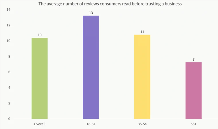 importance of a review plugin