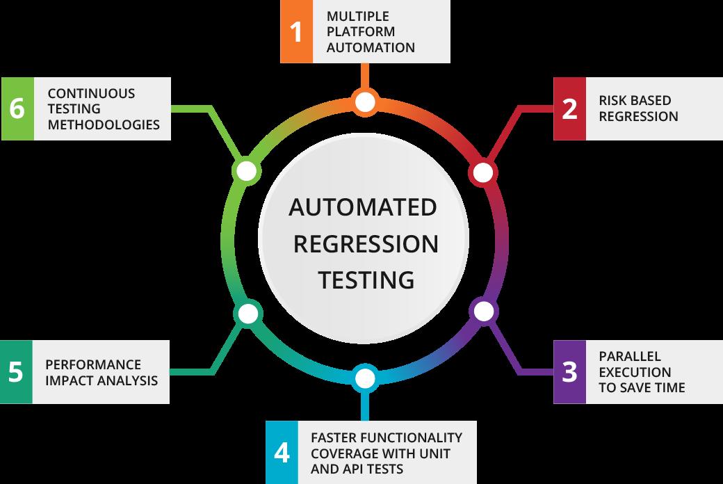 automated-regression-testing-diagram
