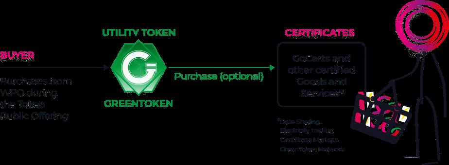 schéma levée de fond Green Token
